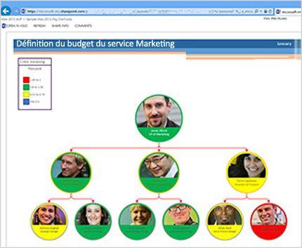 Diagramme Visio partagé via un navigateur pour permettre la collaboration d'équipe.