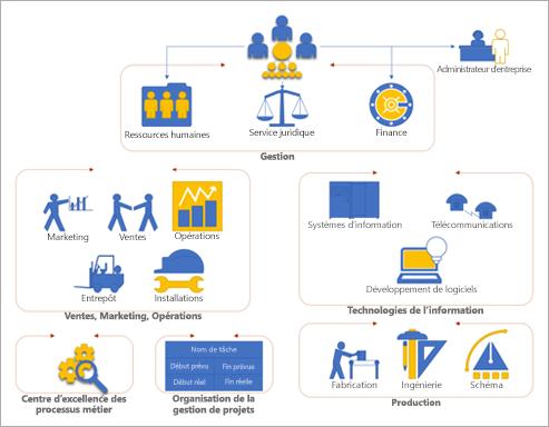 Organigramme dans Visio montrant les différents services et groupes d'une entreprise