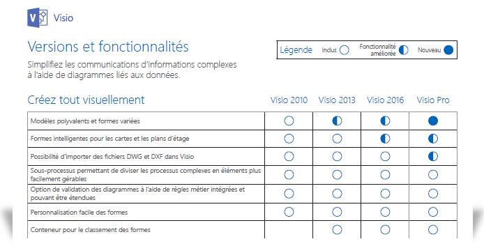 Affichage d'une portion du document comparant les fonctionnalités de Visio