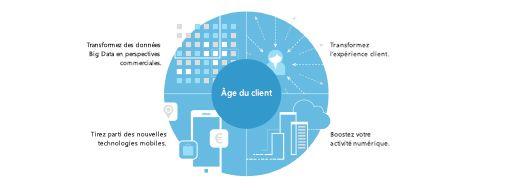 Graphique provenant d'une étude sur l'impact économique global affichant une stratégie en 4points pour un développement de l'entreprise