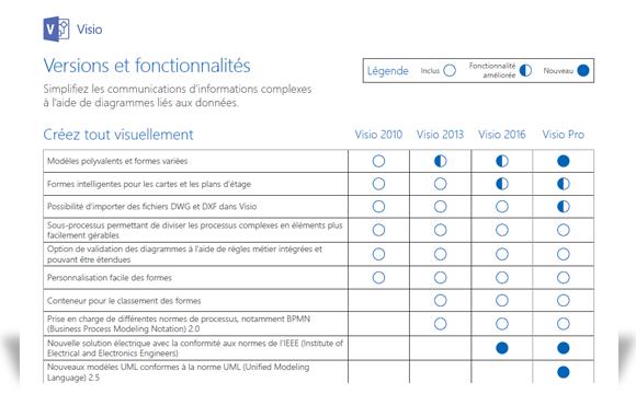 Image montrant une portion du document comparant les fonctionnalités de Visio