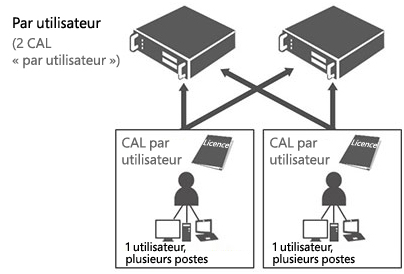 CAL par utilisateur