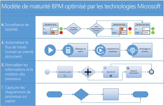 Capture d'écran d'un diagramme de processus BPMN dans Visio.
