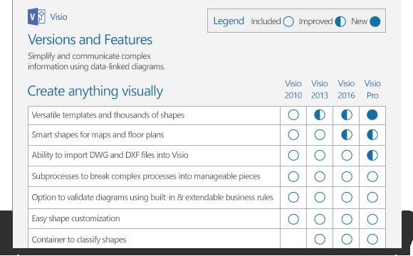 Affichage d'une portion d'un document comparant les fonctionnalités de Visio