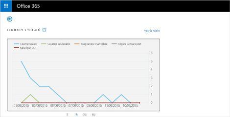 Gros plan d'un rapport en temps réel des messages électroniques reçus dans Exchange Online Protection.