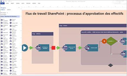 Capture d'écran d'un flux de travail SharePoint créé à l'aide de Visio.