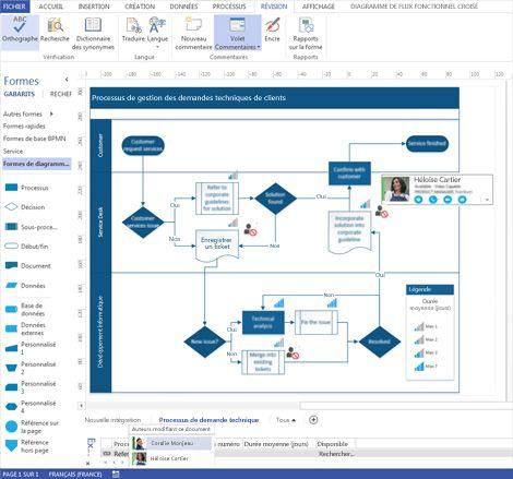 Capture d'écran d'un diagramme Visio montrant le ruban et deux personnes effectuant des commentaires.