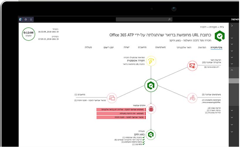 צילום תקריב של מחשב נישא שמציג גרף חקירה עם מידע לגבי כתובות URL מחומשות בדואר אלקטרוני