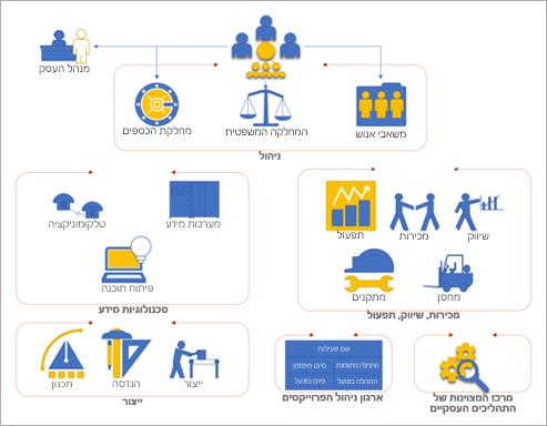 צילום מסך של תבנית ארגונית של Visio שניתן להשתמש בה לתחילת השימוש בדיאגרמות.
