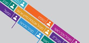 רשימה של תפקידי IT שונים, קבל מידע נוסף על Office 365 Enterprise E5