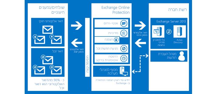 תרשים המציג את האופן שבו Exchange Online Protection מגן על הדואר האלקטרוני של הארגון.