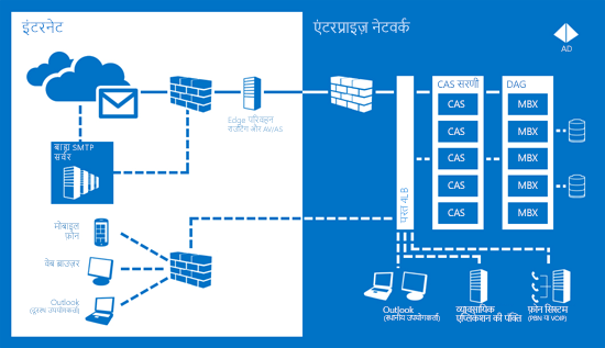 संचार हमेशा उपलब्ध हैं यह सुनिश्चित करने के लिए Exchange सर्वर 2013 कैसे मदद करता है का एक चार्ट.