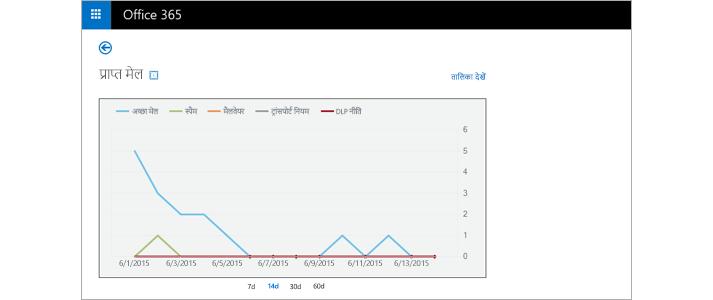 Exchange Online सुरक्षा में प्राप्त किए गए ईमेल संदेशों की रीयल-टाइम रिपोर्ट का क्लोज़-अप.