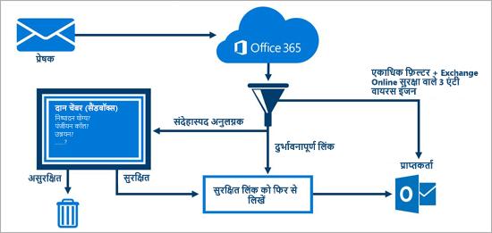 Office 365 उन्नत खतरा सुरक्षा द्वारा ईमेल सुरक्षित करने का तरीका दिखाता हुआ आरेख.