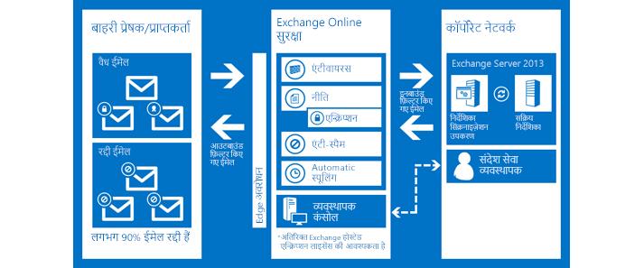 Exchange Online सुरक्षा द्वारा आपके संगठन के ईमेल को सुरक्षित रखने का तरीका दिखाता हुआ एक चार्ट.
