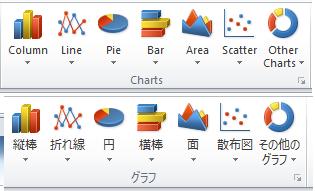 आप उपयोगकर्ता इंटरफ़ेस की भाषा आसानी से बदल सकते हैं, जैसे कि Excel में अंग्रेज़ी से जापानी
