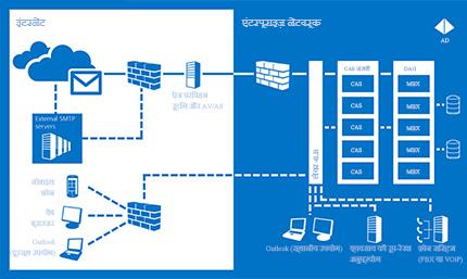 संचार हमेशा उपलब्ध हैं, सुनिश्चित करने के लिए Exchange Server 2013 कैसे मदद करता है का एक चार्ट.