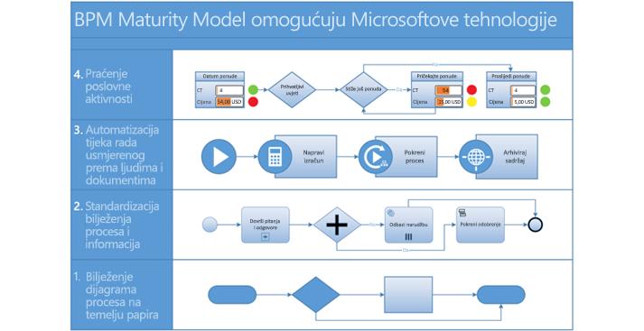 Snimka zaslona dijagrama BPMN procesa u programu Visio.