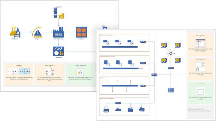 Snimka zaslona s početnim, unaprijed stvorenim dijagramom programa Visio i prikazanim savjetima.
