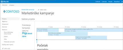 Uvećani prikaz vremenske trake sažetka projekta u sustavu SharePoint.