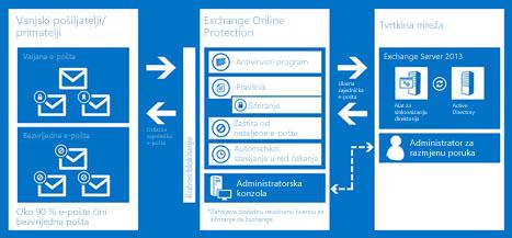 Grafikon s prikazom načina na koji Exchange Online Protection štiti e-poštu vaše tvrtke ili ustanove.