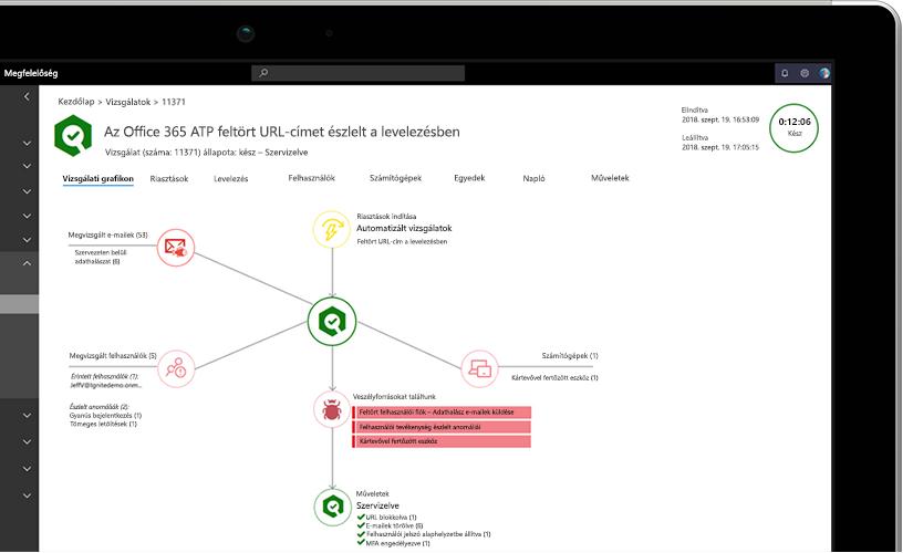 Közelkép egy laptopról, amelyen feltört URL-címekre vonatkozó információkat tartalmazó vizsgálati grafikon látható egy e-mailben