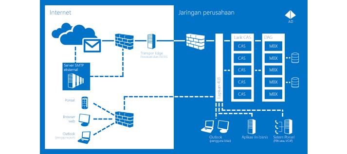 Bagan yang berisi tentang cara Server Exchange 2013 membantu memastikan bahwa komunikasi selalu tersedia.