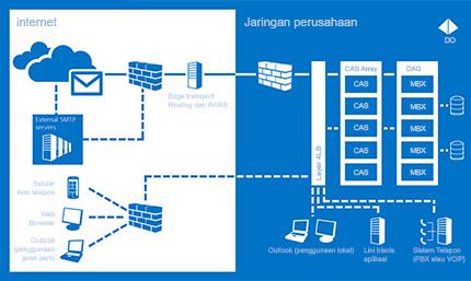Bagan bagaimana Exchange Server 2013 membantu memastikan komunikasi selalu tersedia.