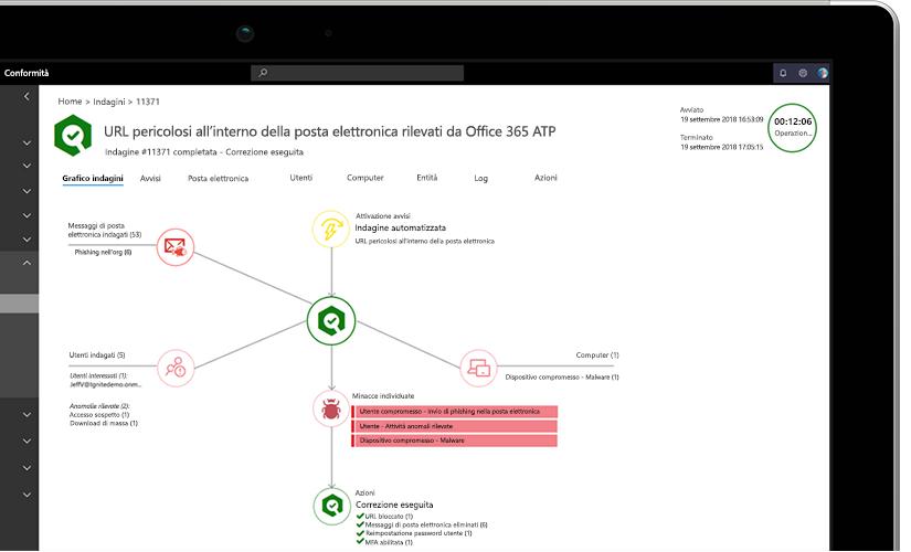 Primo piano di un portatile che mostra un grafico di analisi con informazioni sugli URL pericolosi rilevati nella posta elettronica