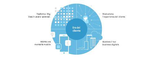 Grafico dello studio TEI, leggi informazioni sull'impatto economico totale di Microsoft Project & Portfolio Management