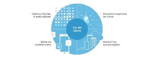 Grafico preso dallo studio TEI che mostra la strategia in quattro fasi per creare una trasformazione a livello aziendale