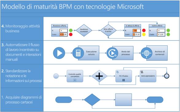 Screenshot di un diagramma di processo BPMN in Visio.