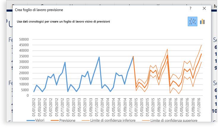 Laptop che visualizza un foglio di calcolo di Excel con due grafici che illustrano i modelli ricorrenti dei dati.