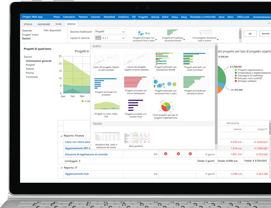 Dispositivo con un file di Project aperto che visualizza report e grafici