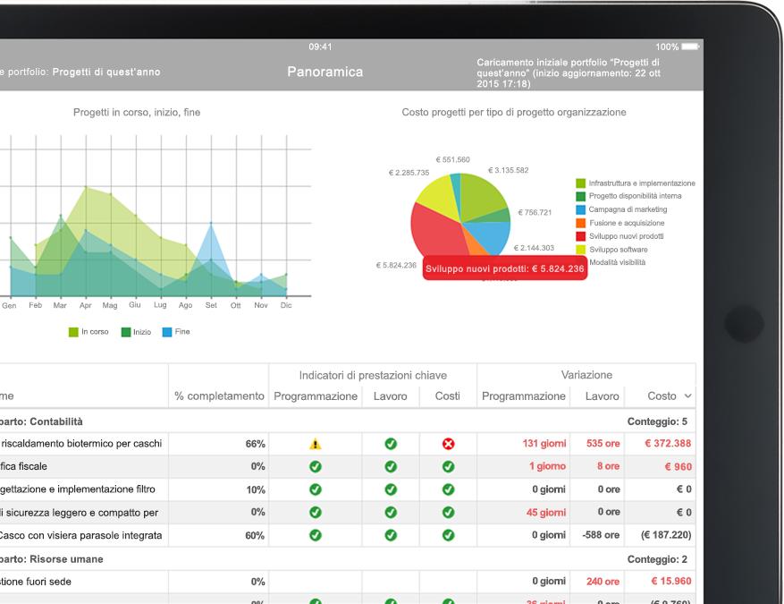 Dispositivo con un file di Project aperto con report che includono grafici e tabelle
