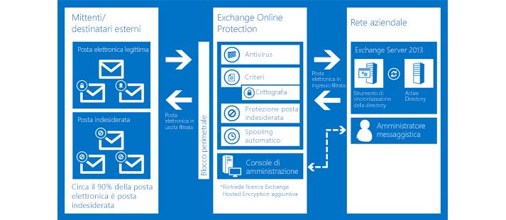 Grafico che mostra la protezione della posta elettronica dell'organizzazione con Exchange Online Protection.