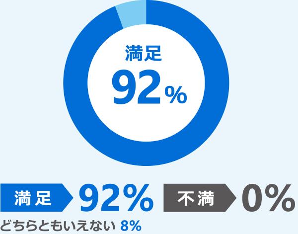 満足 92% 不満 0% どちらともいえない 8%