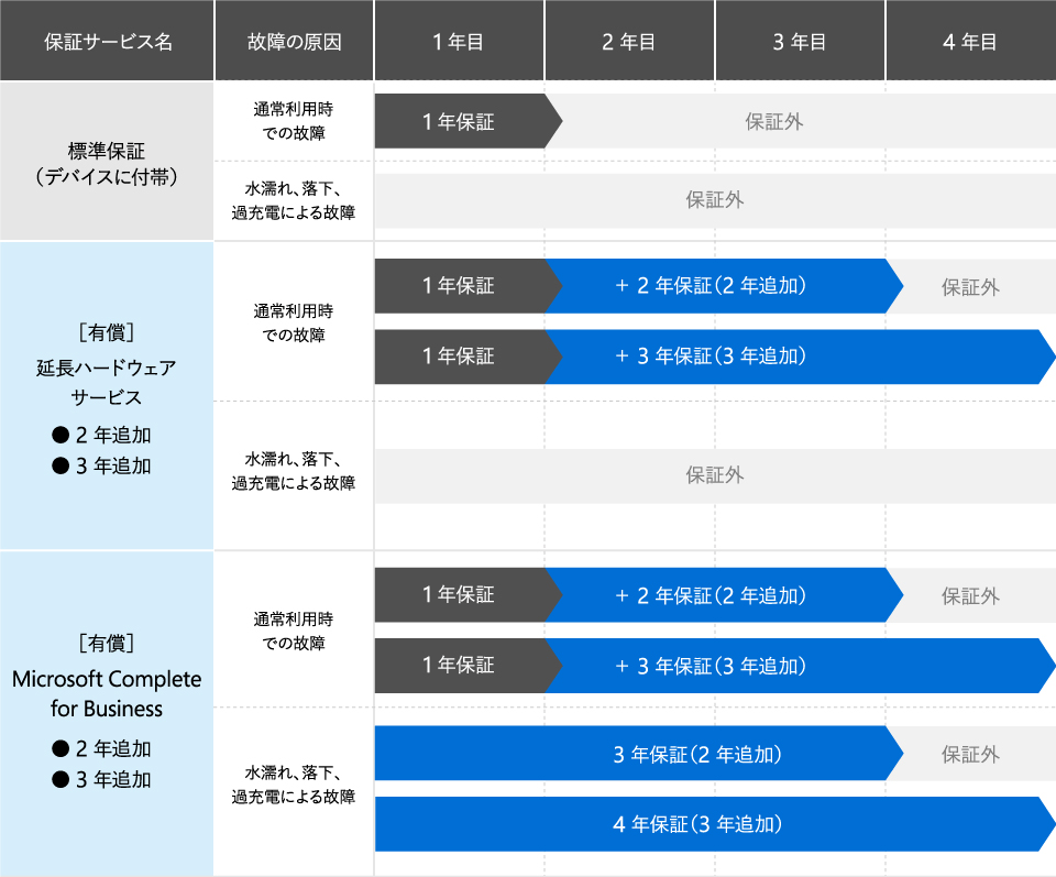 標準保証(デバイスに付帯) 通常利用時での故障 : 1 年保証 2 年目~保証外 水濡れ、落下、過充電による故障 : 1 年目~保証外 / [有償]延長ハードウェア サービス ● 2 年追加 ● 3 年追加 通常利用時での故障 : 1 年保証 + 2 年保証(2 年追加) 4 年目~保証外 通常利用時での故障 : 1 年保証 + 3 年保証(3 年追加) 水濡れ、落下、過充電による故障 : 1 年目~保証外 / [有償]Microsoft Complete for Business ● 2 年追加 ● 3 年追加 通常利用時での故障 : 1 年保証 + 2 年保証(2 年追加) 4 年目~保証外 通常利用時での故障 : 1 年保証 + 3 年保証(3 年追加) 水濡れ、落下、過充電による故障 : 3 年保証(2 年追加) 4 年目~保証外水濡れ、落下、過充電による故障 : 4 年保証(3 年追加)