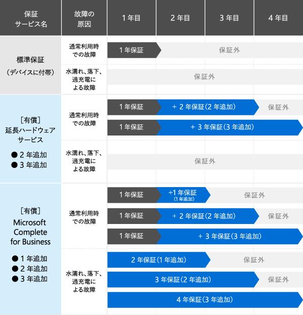 標準保証(デバイスに付帯) 通常利用時での故障 : 1 年保証 2 年目~保証外 水濡れ、落下、過充電による故障 : 1 年目~保証外 / [有償]延長ハードウェア サービス ● 2 年追加 ● 3 年追加 通常利用時での故障 : 1 年保証 + 2 年保証(2 年追加) 4 年目~保証外 通常利用時での故障 : 1 年保証 + 3 年保証(3 年追加) 水濡れ、落下、過充電による故障 : 1 年目~保証外 / [有償]Microsoft Complete for Business ● 1 年追加 ● 2 年追加 ● 3 年追加 通常利用時での故障 : 1 年保証 + 1 年保証(1 年追加) 3 年目~保証外 通常利用時での故障 : 1 年保証 + 2 年保証(2 年追加) 4 年目~保証外 通常利用時での故障 : 1 年保証 + 3 年保証(3 年追加) 水濡れ、落下、過充電による故障 : 2 年保証(1 年追加) 3 年目~保証外 3 年保証(2 年追加) 4 年目~保証外 水濡れ、落下、過充電による故障 : 4 年保証(3 年追加