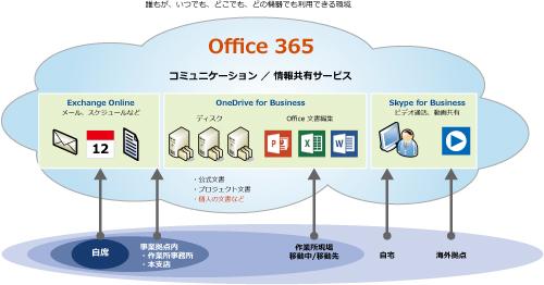 Office 365 を活用したコミュニケーション/情報共有基盤