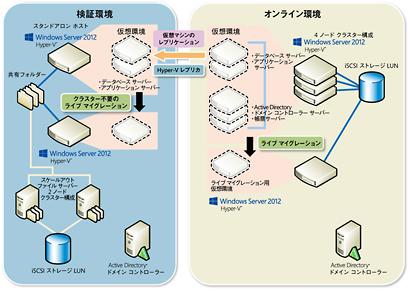 / システムズ・デザイン 【大阪】インフラ(メンバークラス)