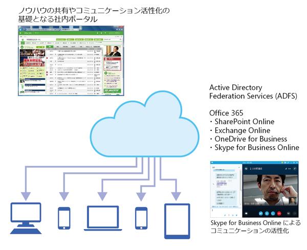 図.Active Directory Federation Services と Office 365 を活用した情報共有のしくみ