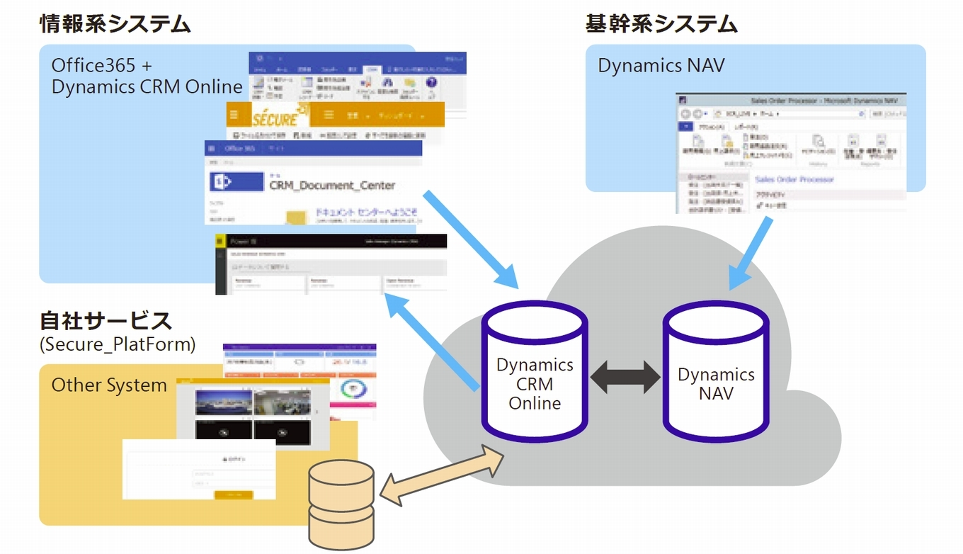 Microsoft Dynamics CRM Integration Software