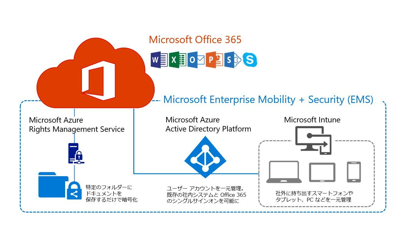 Office 365 ems - Rights management services office 365 ...