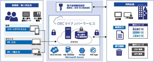 OBC マイナンバー サービスのシステム構成:従業員が自宅からの番号提出を可能にするスマートフォン入力や、各自が職場の PC を利用して入力、総務担当者が番号をまとめて入力といったさまざまな収集方法に対応可能。収集したデータは、Azure 上に保管することで、高度なセキュリティ環境で、安全な番号保管・運用が可能となります。 また、このサービスは、奉行シリーズをはじめ、さまざまな基幹システムと連携も可能です。