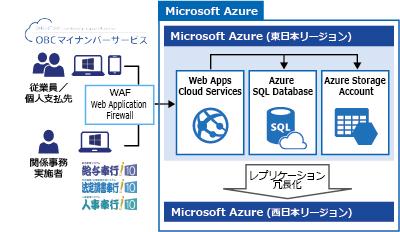システム構成図:OBC マイナンバー サービスのデータ管理はデータ センター内で三重化しており、これを東西のデータ センターでさらに二重化しています。Azure を活用することで、鉄壁のデータ保護を実現しています。