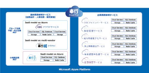 OBC 製品のプロダクトマップ:Azure 上に展開される OBC のクラウド製品とサービス一覧。