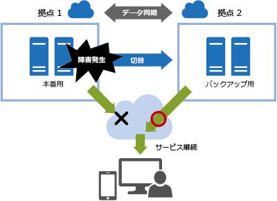基盤障害発生時のサービス継続のイメージ:基盤での障害発生時には、バックアップ サイトが起動し、サービスを継続します。