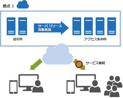 アクセス集中による負荷の分散イメージ:アクセス集中時には拠点内のサーバ リソースを動的に追加しサービスを継続します。