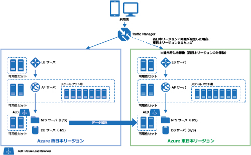 システム構成図:オート スケール機能を装備し、障害発生時には、バックアップ サイトが起動するよう、東西データセンターによる冗長化構成を構築し、BCPortal 運用基盤の安定稼働を実現しています。